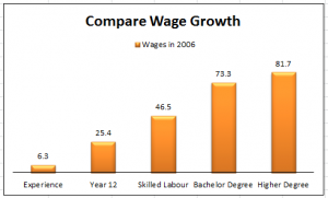 compare wage growth