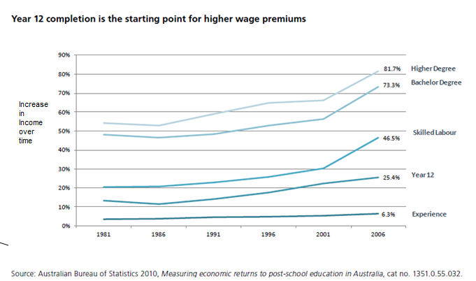 compare wage growth2